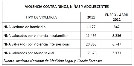 informe abuso sexual infantiles en colombia